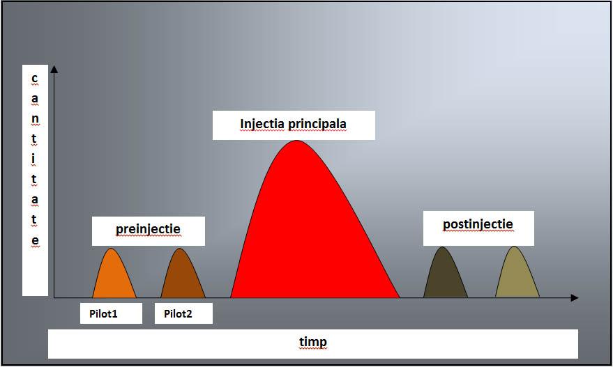 injectia principala
